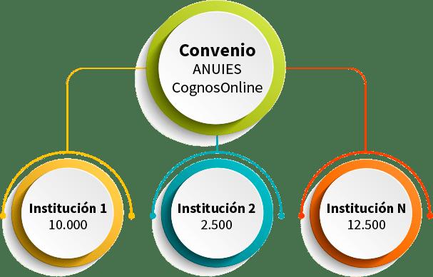 Cómo opera el convenio ANUIES - CognosOnline - México